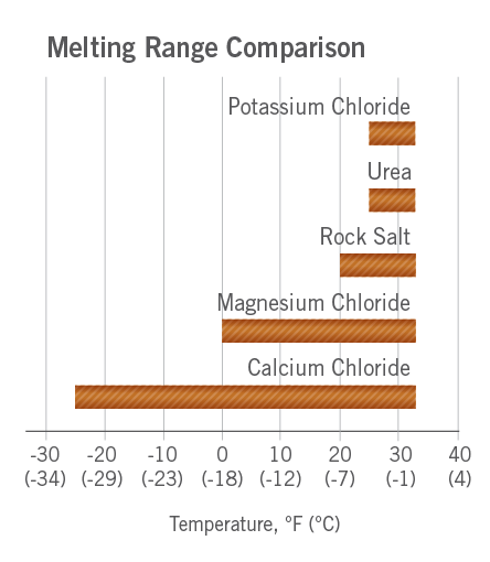 Melting Range Comparison Graph